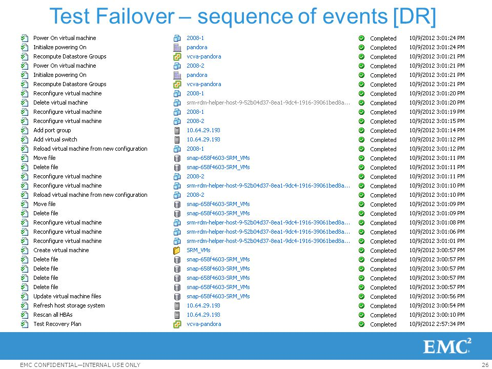 Test Failover – sequence of events [DR]